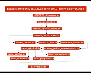 ESQUEMA FUNCIONAL DEL LINUX POST INSTALL - SCRIPT BICENTENARIO 5