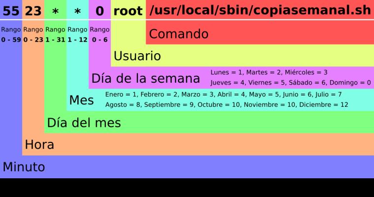 cron-linux-tareas-periódicas