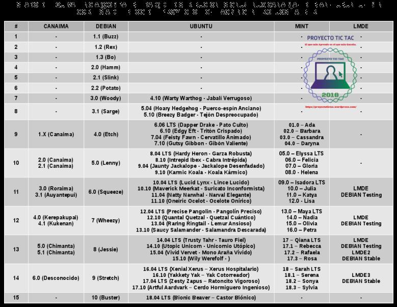 Lista de Equivalencias Ubuntu - DEBIAN - Canaima