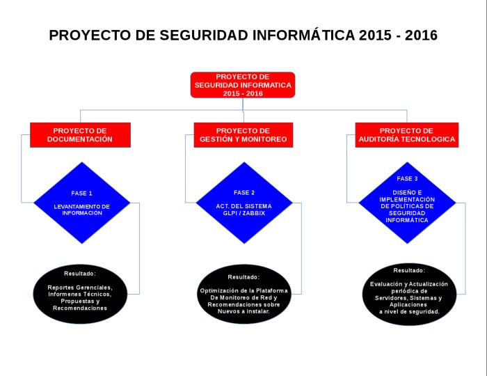 PROYECTO DE SEGURIDAD INFORMATICA 2015 - 2016