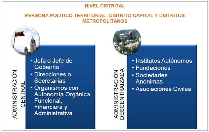 Nivel Distrital