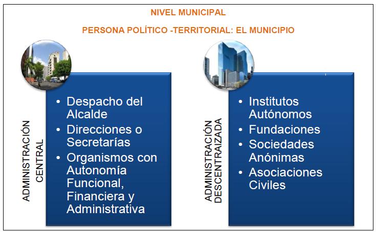 Nivel Municipal