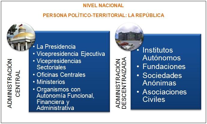 Nivel Nacional