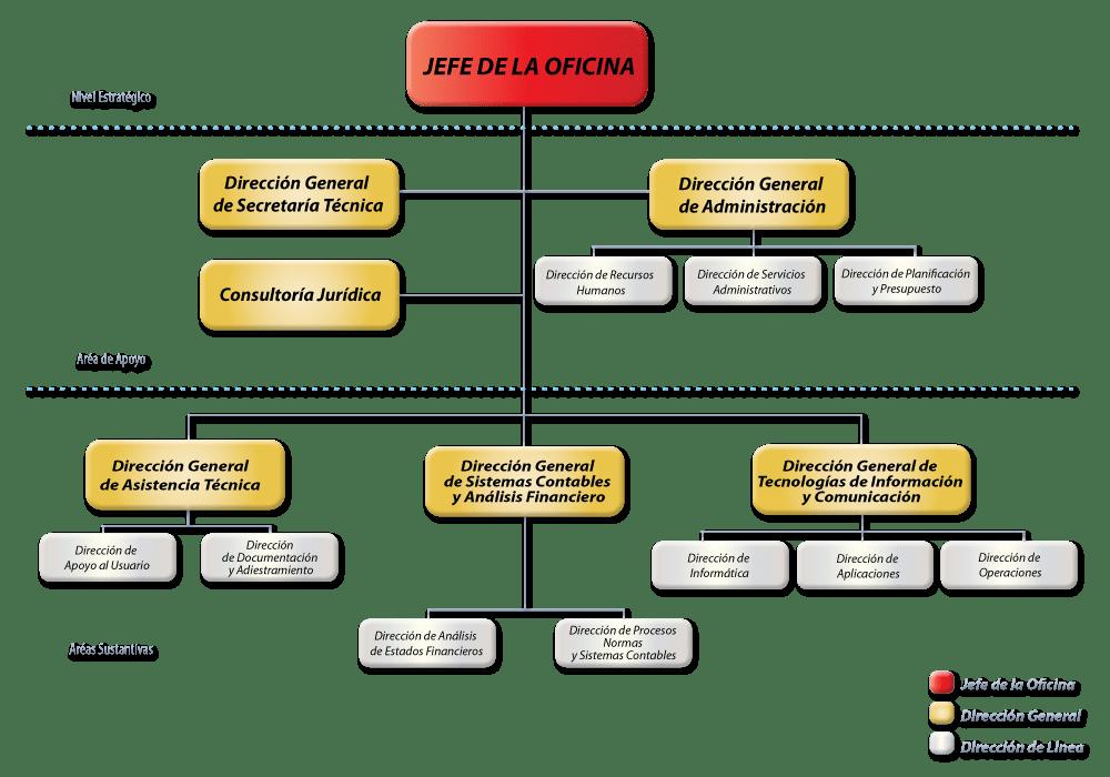 organigrama_oncop