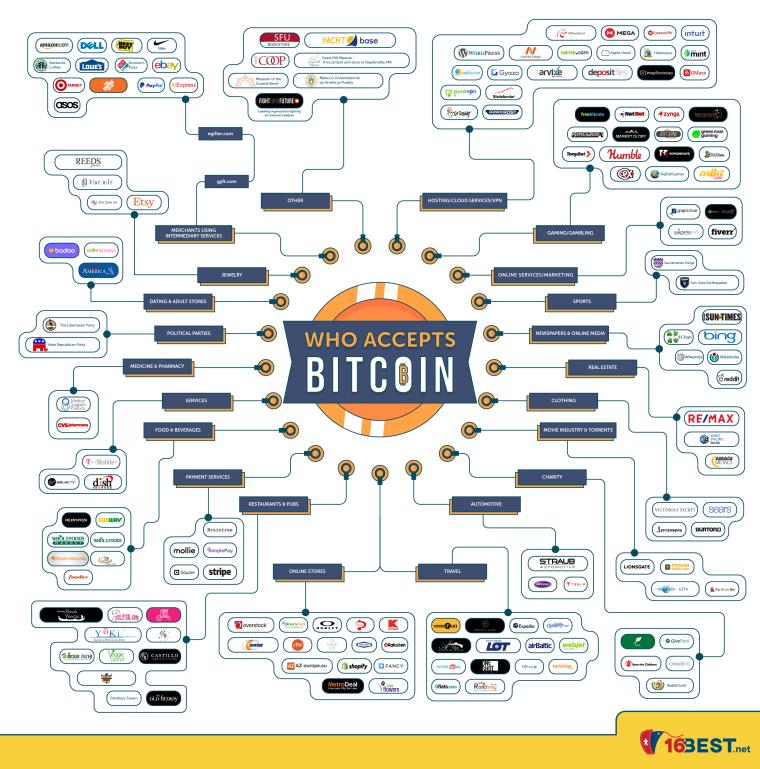 Quien acepta Bitcoins?