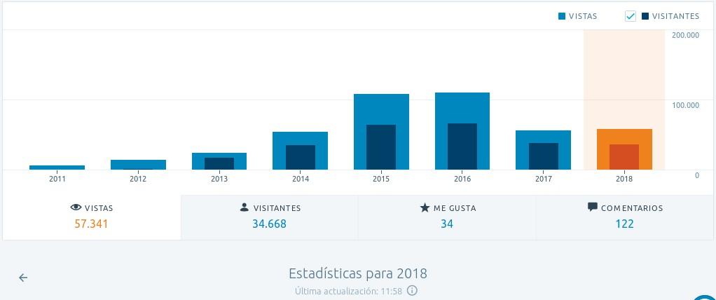 visitas-paises-años-blog-proyectotictac